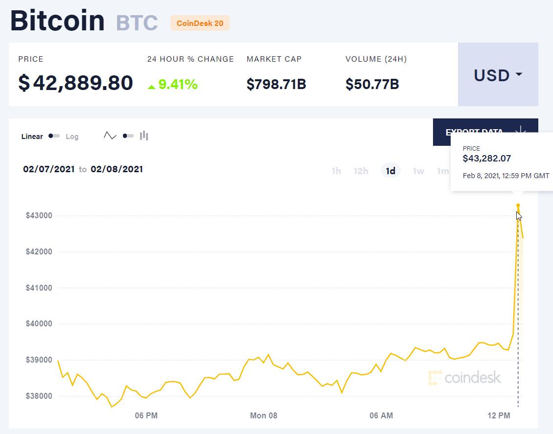 coduri gratuite de bitcoin