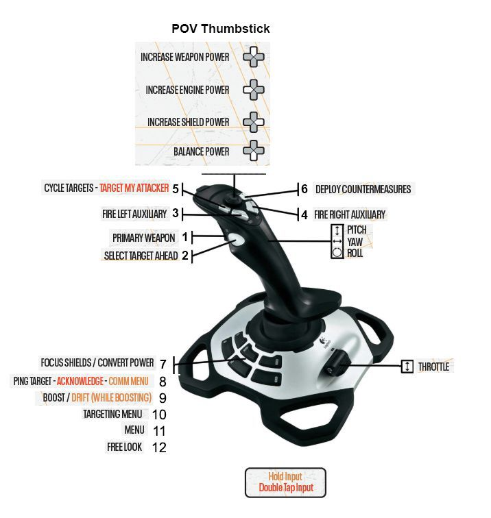 The default layout for an all-in-one joystick and throttle on PC.