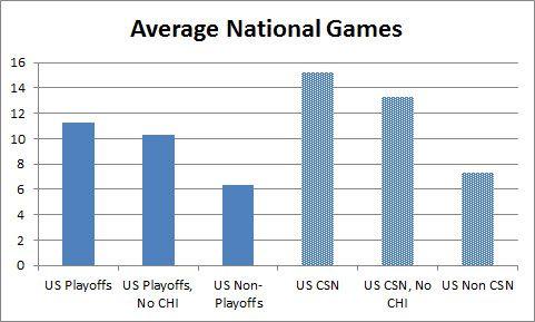 CSN vs Playoff  teams