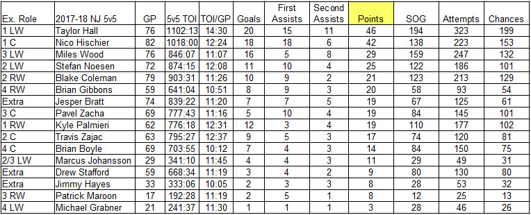 Devils forwards 5-on-5 production stats