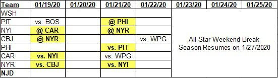 Team schedules for 1-19-2020 to 1-25-2020