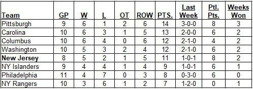 Metropolitan Division Standings on 10-28-2018 after all Metro games were completed.