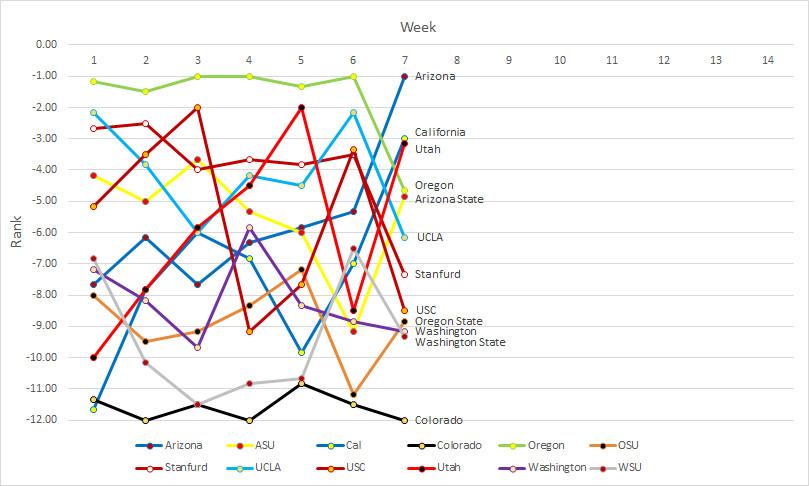 Pac-12 rankings- Week 07b