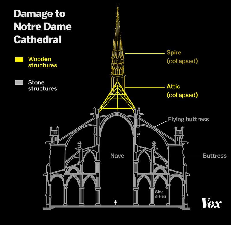 The spire and attic of the Notre Dame Cathedral were damaged in a fire this week, as illustrated in this diagram.