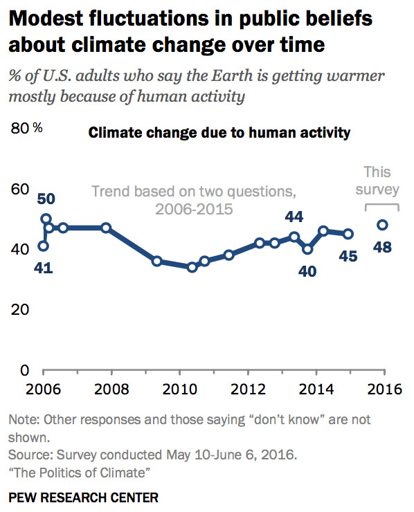 climate opinion over time