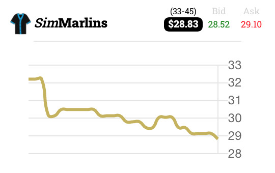 Last month of SimMarlins share price movement