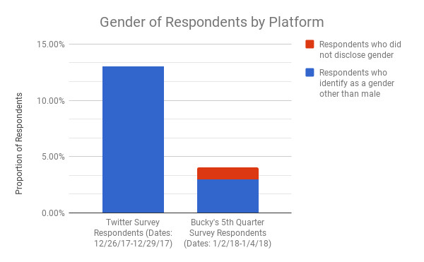 Chart showing that female respondents from Twitter are around 14% while only about 3% from B5Q.