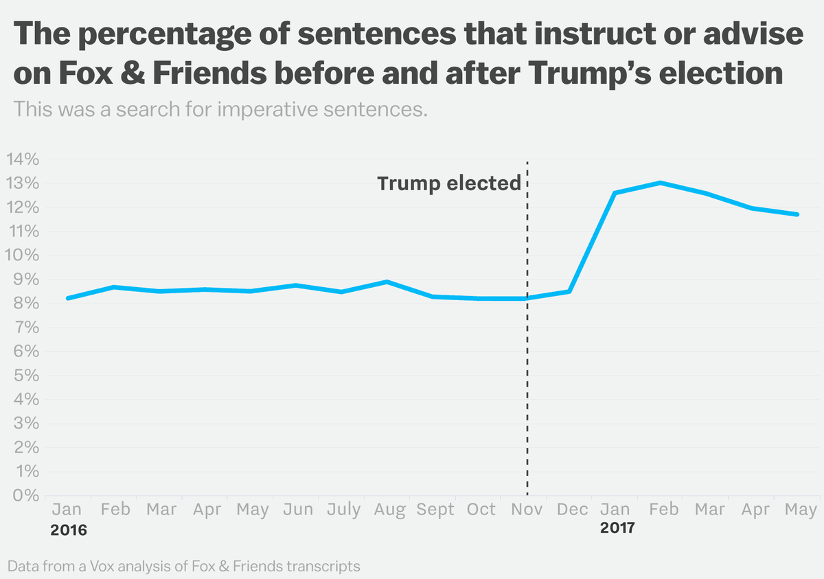 We analyzed 17 months of fox friends transcripts its far weirder 8 to 9 percent of sentences before trumps election were imperative sentences which instruct or advise in the first few months of his presidency ccuart Gallery