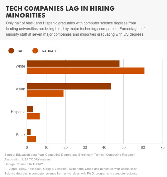 Unrepresented minorities are getting the tech degrees but not the tech jobs.