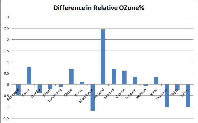 ozone diff