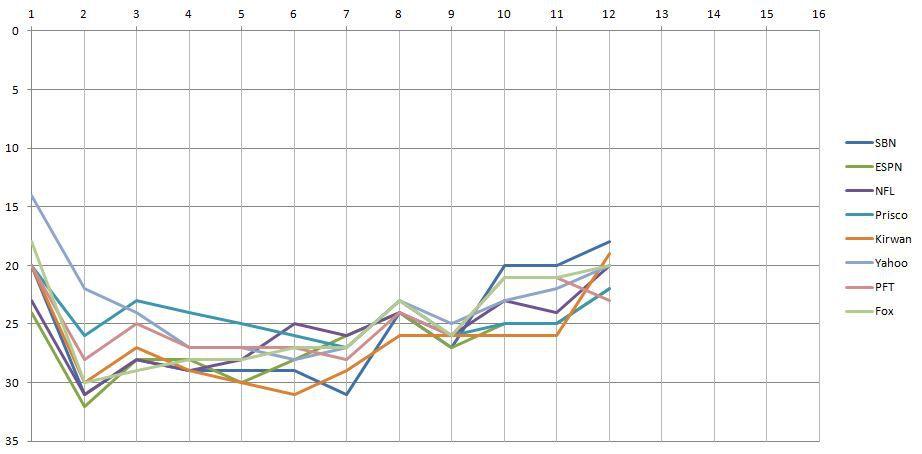 week 12 power rankings chart