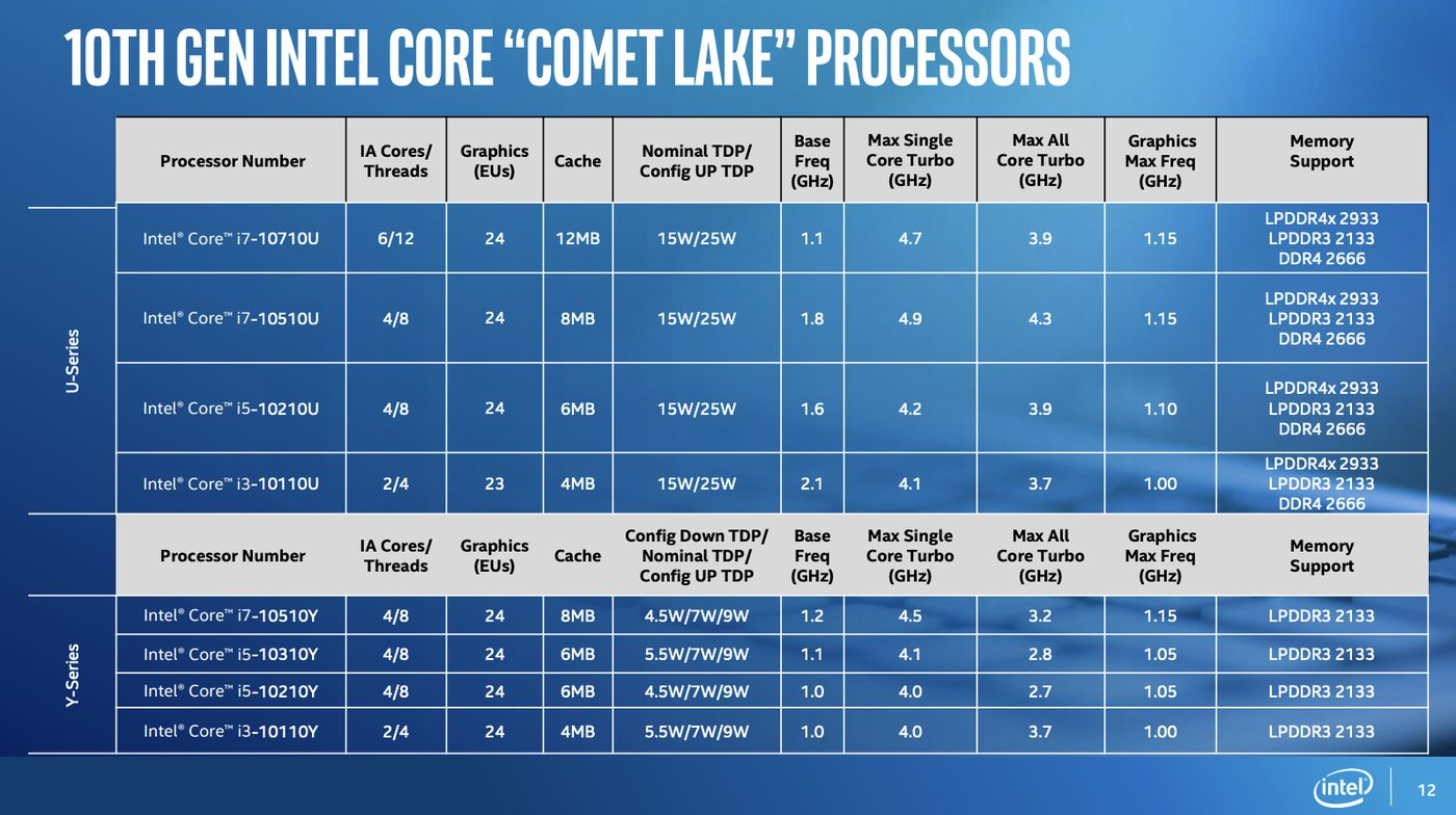 Intel introduces eight new 10th Gen Comet Lake processors