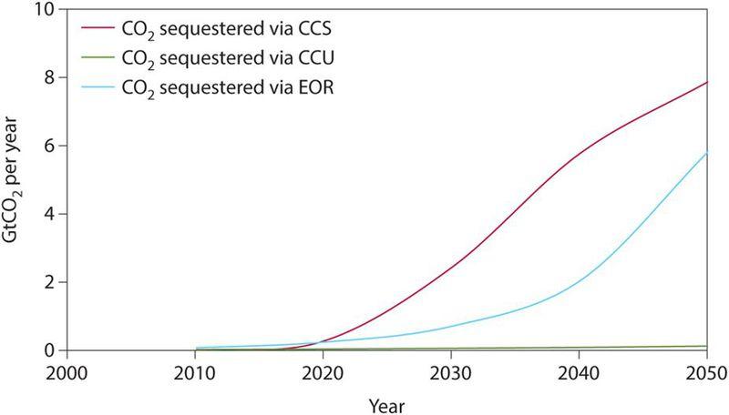 CCU in carbon context