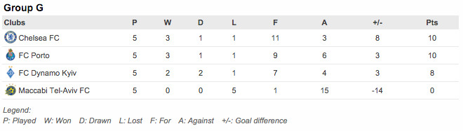 group g standings chelsea champions league