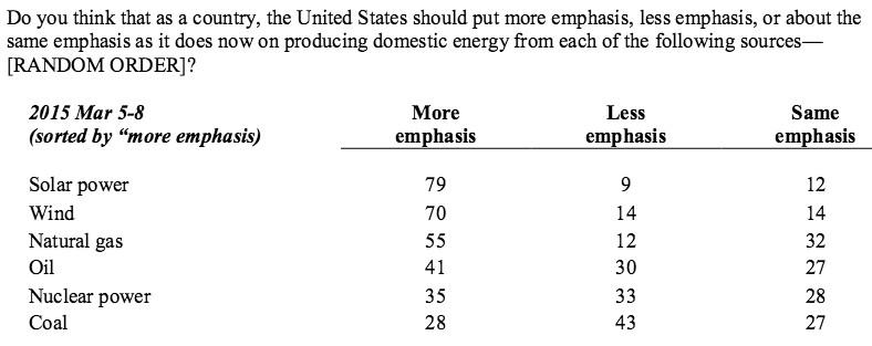 gallup energy poll