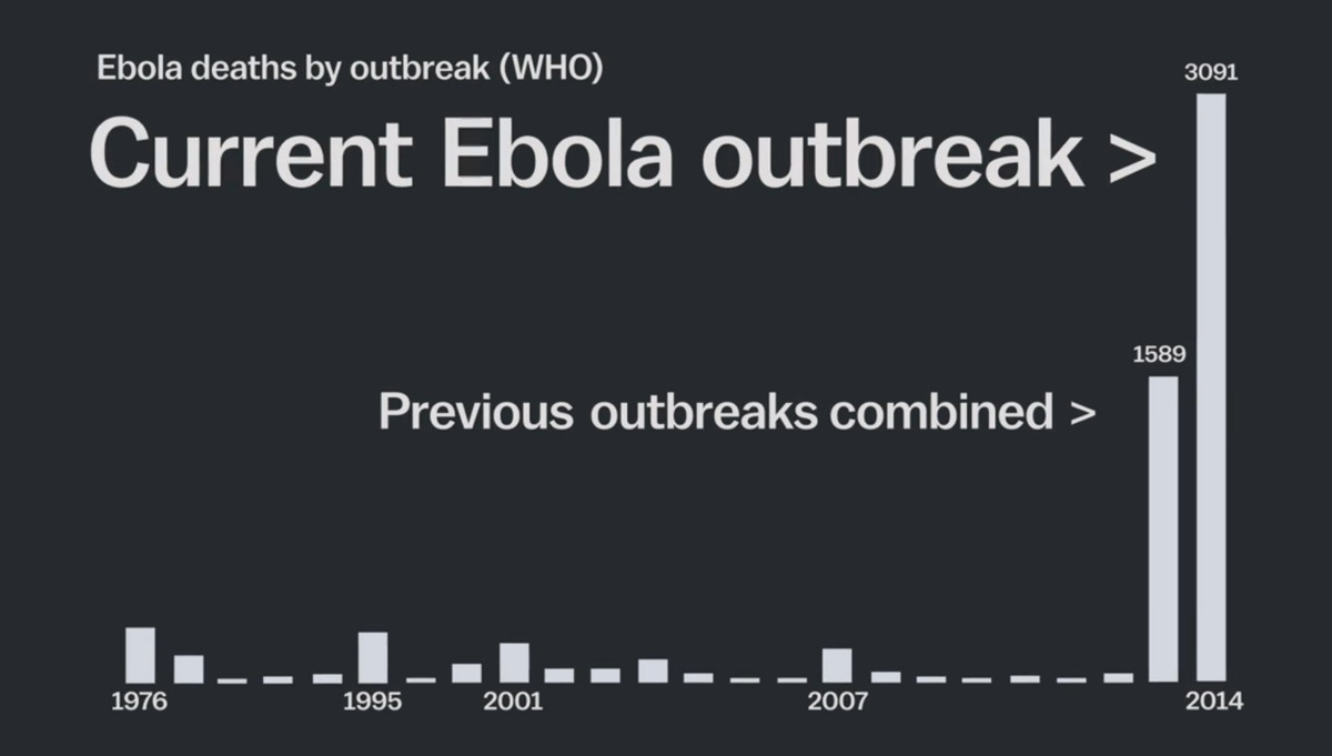 Deaths by outbreak