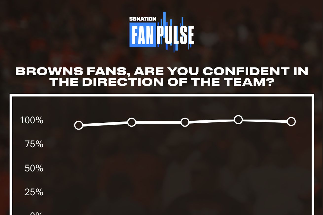 98% of Browns fans are confident in the team, and nationally, fans see Baltimore not repeating