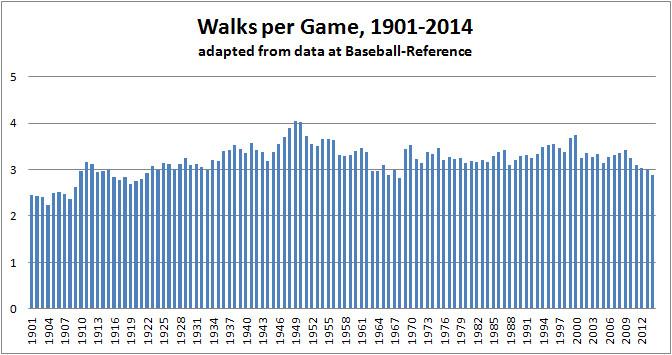 Walks per Game