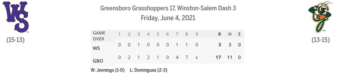 Dash/Grasshoppers line score