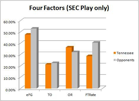 Tennessee four factors