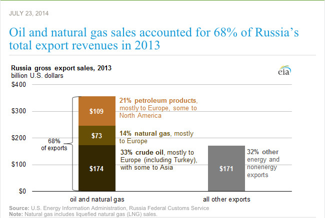 Russian economy oil dependence