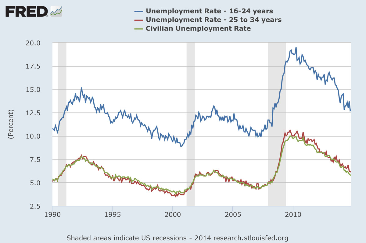 Millennials unemployment