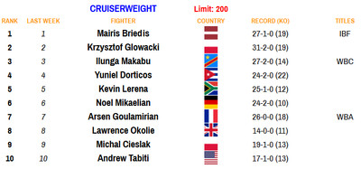 cruiser 101220 - Rankings (Oct. 12, 2020): Navarrete establishes himself at 126