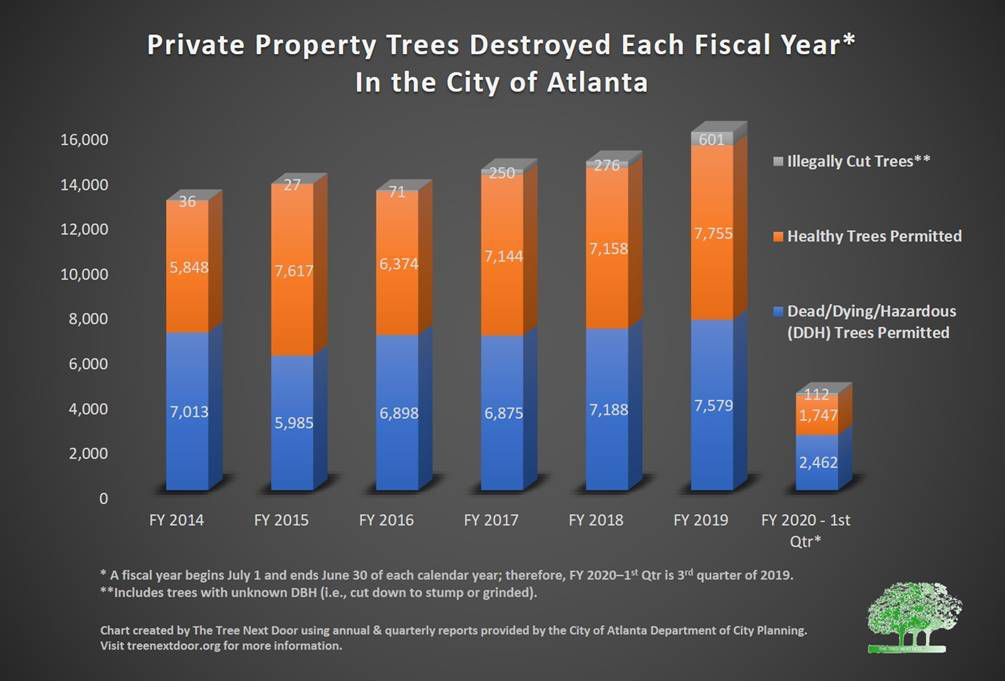 Bar graph showing how many private property trees are destroyed each fiscal year in Atlanta.