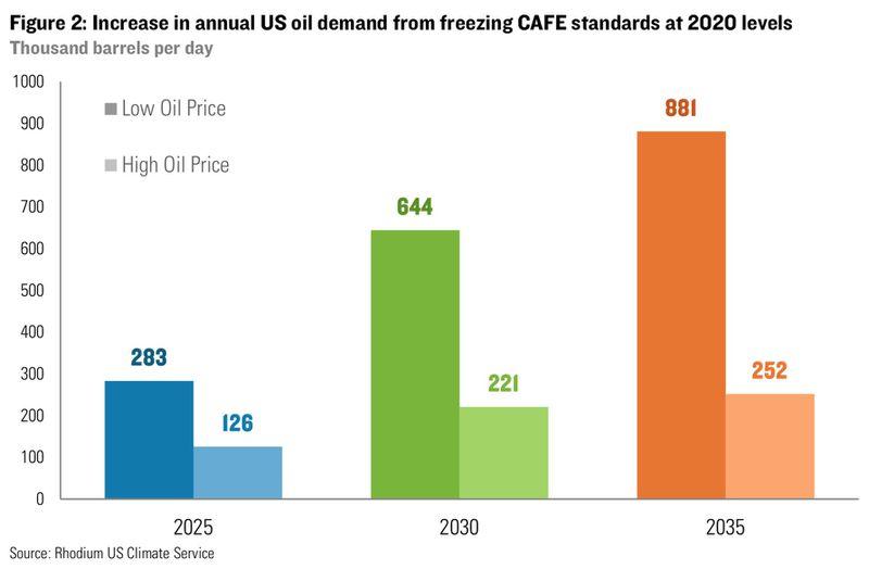 RHG: oil demand