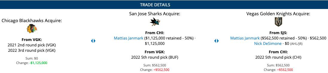 Trade details between San Jose Sharks, Vegas Golden Knights and Chicago Blackhawks on April 12th, 2021.