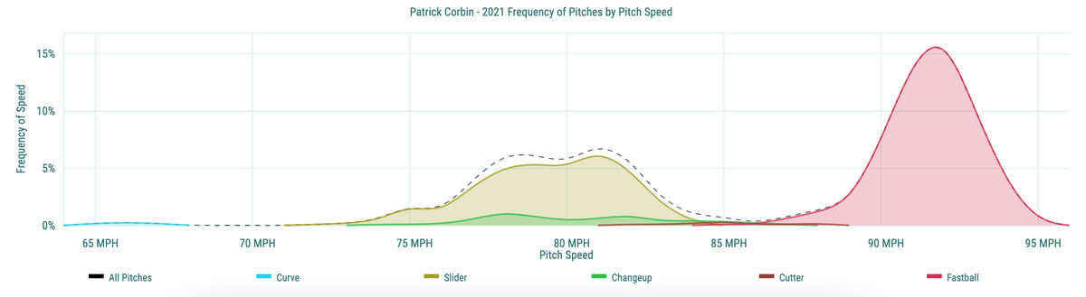 Patrick Corbin- 2021 Frequency of Pitches by Pitch Speed
