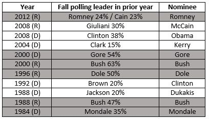 National Polling Leader in Fall Prior to Election (non-incumbents)