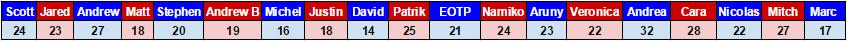 Bourque 2016 t25u25 votes
