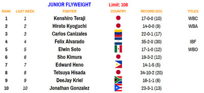 108 100520 - Rankings (Oct. 5, 2020): Zepeda moves up at 140