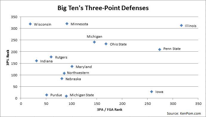 Big Ten's Three-Point Defenses - 12.14.2015