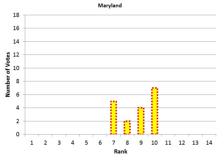 Week 2 Maryland