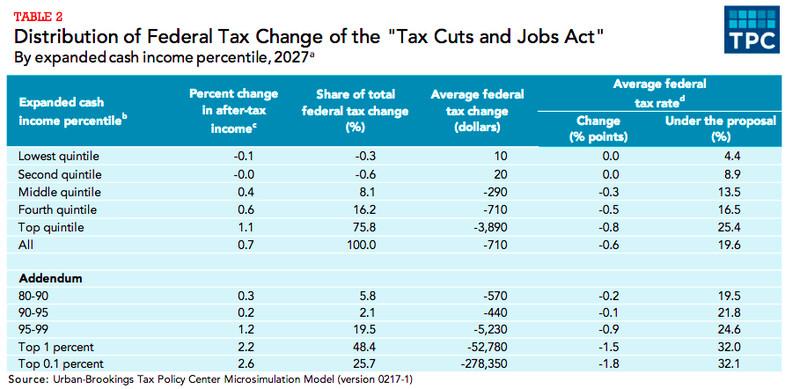 Tax change in 2027 under Republican plan