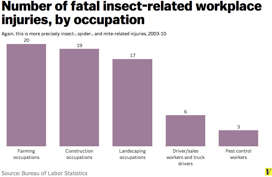 Occupations bug-related work deaths