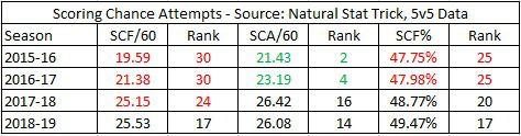Devils Scoring Chances, 2015-19
