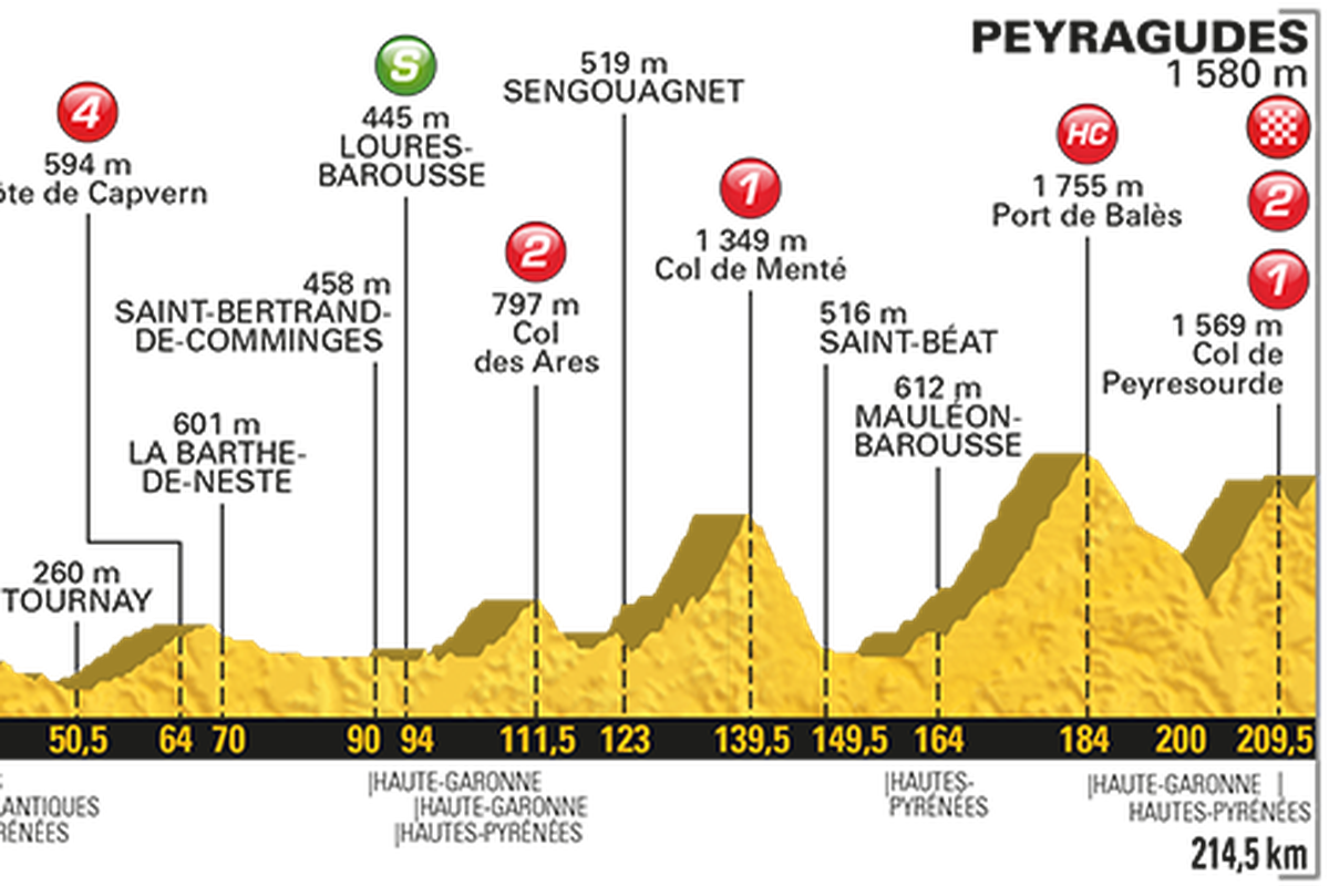 Tour De France 2017 Live Stream Time Tv Schedule And Route For Stage 12 Sbnation Com