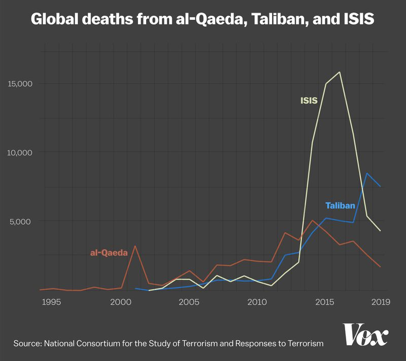 A chart showing global deaths from al-Qaeda, ISIS, and Taliban attacks rose much higher and then fell somewhat since 9/11.