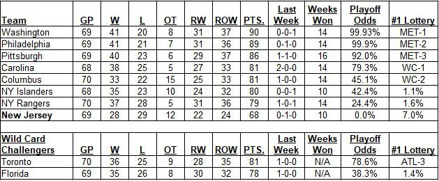 Metropolitan Division Standings as of the morning of March 12, 2020