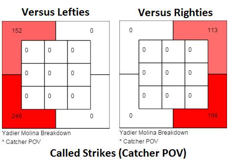 Yadier Molina Gained Strikes