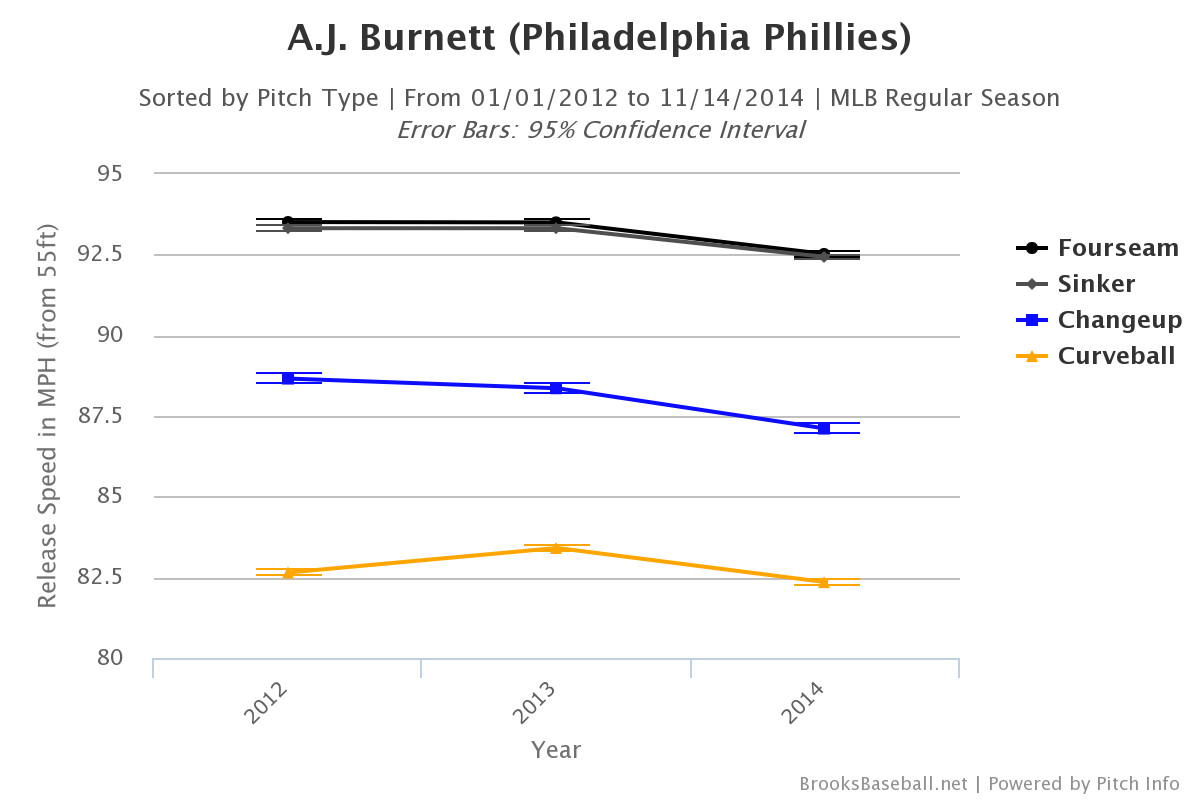 aj burnett velocity chart
