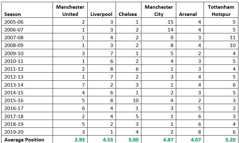 Premier League 2005 - 2020 Finishings