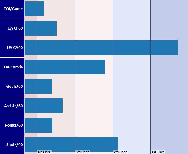 Clifford HERO Chart