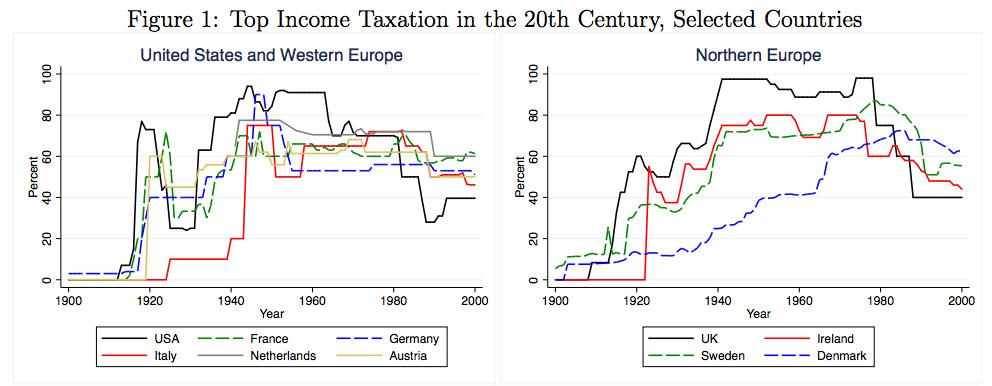 progressive taxation 20th century