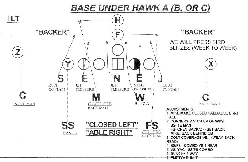 Football Playbooks All The Stuff In Them Besides Just Plays Banner Society