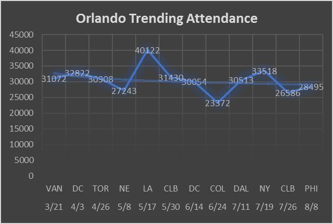 Orlando 2015 Attendance