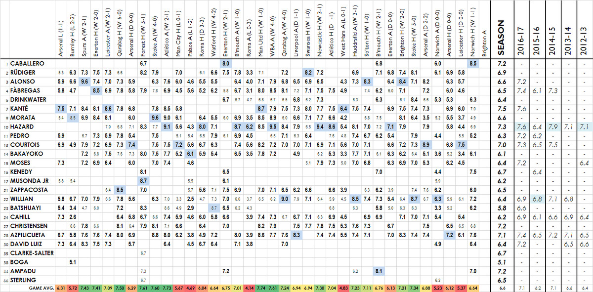 2017-18 player ratings - norwich fac